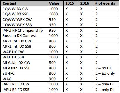 WRTC2018-qualifying-contests